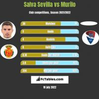 Salva Sevilla vs Murilo h2h player stats
