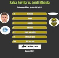 Salva Sevilla vs Jordi Mboula h2h player stats