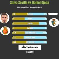 Salva Sevilla vs Daniel Ojeda h2h player stats