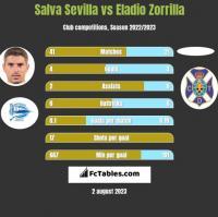 Salva Sevilla vs Eladio Zorrilla h2h player stats