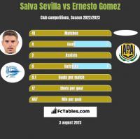 Salva Sevilla vs Ernesto Gomez h2h player stats