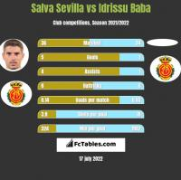 Salva Sevilla vs Idrissu Baba h2h player stats