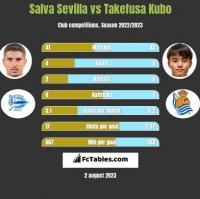 Salva Sevilla vs Takefusa Kubo h2h player stats