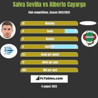 Salva Sevilla vs Alberto Cayarga h2h player stats