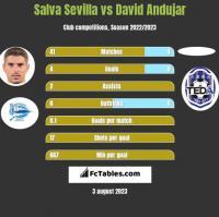 Salva Sevilla vs David Andujar h2h player stats