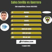 Salva Sevilla vs Guerrero h2h player stats