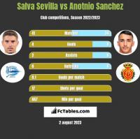 Salva Sevilla vs Anotnio Sanchez h2h player stats