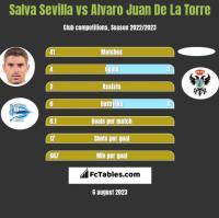 Salva Sevilla vs Alvaro Juan De La Torre h2h player stats