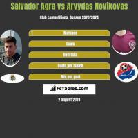 Salvador Agra vs Arvydas Novikovas h2h player stats