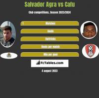 Salvador Agra vs Cafu h2h player stats