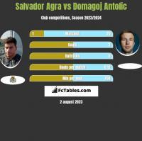 Salvador Agra vs Domagoj Antolić h2h player stats