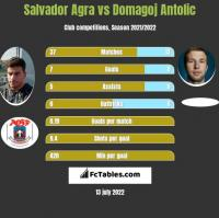 Salvador Agra vs Domagoj Antolic h2h player stats