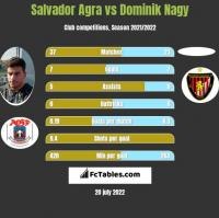 Salvador Agra vs Dominik Nagy h2h player stats