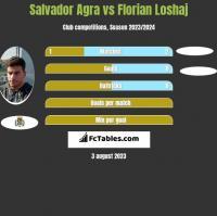 Salvador Agra vs Florian Loshaj h2h player stats