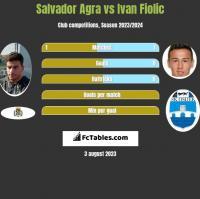 Salvador Agra vs Ivan Fiolic h2h player stats