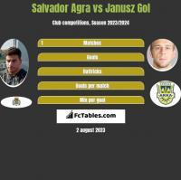 Salvador Agra vs Janusz Gol h2h player stats