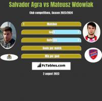 Salvador Agra vs Mateusz Wdowiak h2h player stats