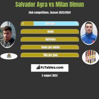 Salvador Agra vs Milan Dimun h2h player stats