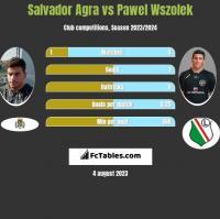 Salvador Agra vs Paweł Wszołek h2h player stats