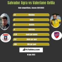 Salvador Agra vs Valeriane Gvilia h2h player stats