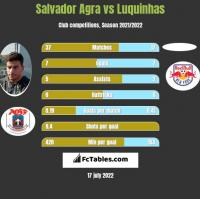 Salvador Agra vs Luquinhas h2h player stats