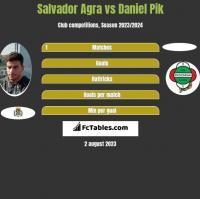 Salvador Agra vs Daniel Pik h2h player stats