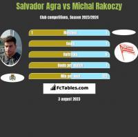 Salvador Agra vs Michal Rakoczy h2h player stats