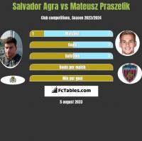 Salvador Agra vs Mateusz Praszelik h2h player stats
