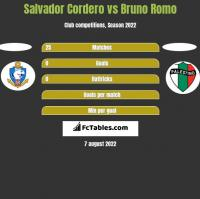 Salvador Cordero vs Bruno Romo h2h player stats