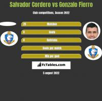 Salvador Cordero vs Gonzalo Fierro h2h player stats
