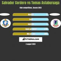 Salvador Cordero vs Tomas Astaburuaga h2h player stats