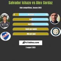 Salvador Ichazo vs Alex Cordaz h2h player stats