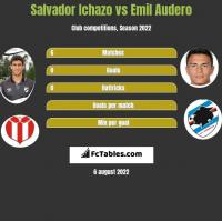 Salvador Ichazo vs Emil Audero h2h player stats