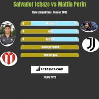 Salvador Ichazo vs Mattia Perin h2h player stats