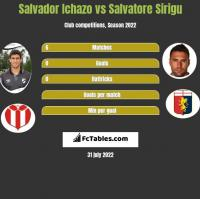 Salvador Ichazo vs Salvatore Sirigu h2h player stats