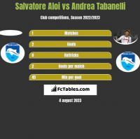 Salvatore Aloi vs Andrea Tabanelli h2h player stats