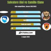 Salvatore Aloi vs Camillo Ciano h2h player stats