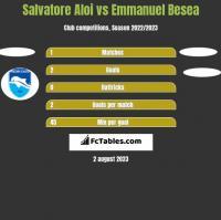 Salvatore Aloi vs Emmanuel Besea h2h player stats