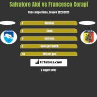 Salvatore Aloi vs Francesco Corapi h2h player stats