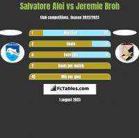 Salvatore Aloi vs Jeremie Broh h2h player stats