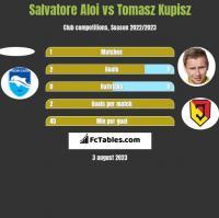 Salvatore Aloi vs Tomasz Kupisz h2h player stats