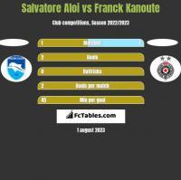Salvatore Aloi vs Franck Kanoute h2h player stats