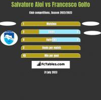 Salvatore Aloi vs Francesco Golfo h2h player stats