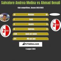 Salvatore Andrea Molina vs Ahmad Benali h2h player stats