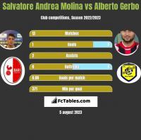 Salvatore Andrea Molina vs Alberto Gerbo h2h player stats