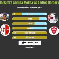 Salvatore Andrea Molina vs Andrea Barberis h2h player stats