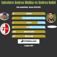 Salvatore Andrea Molina vs Andrea Nalini h2h player stats