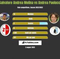 Salvatore Andrea Molina vs Andrea Paolucci h2h player stats