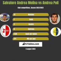 Salvatore Andrea Molina vs Andrea Poli h2h player stats