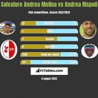 Salvatore Andrea Molina vs Andrea Rispoli h2h player stats